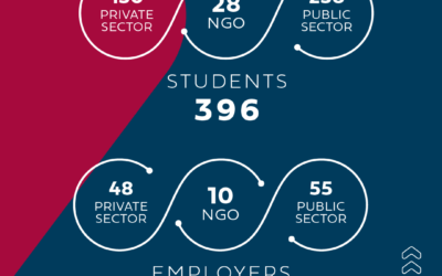 Student Placement Programme – The experience of new employers